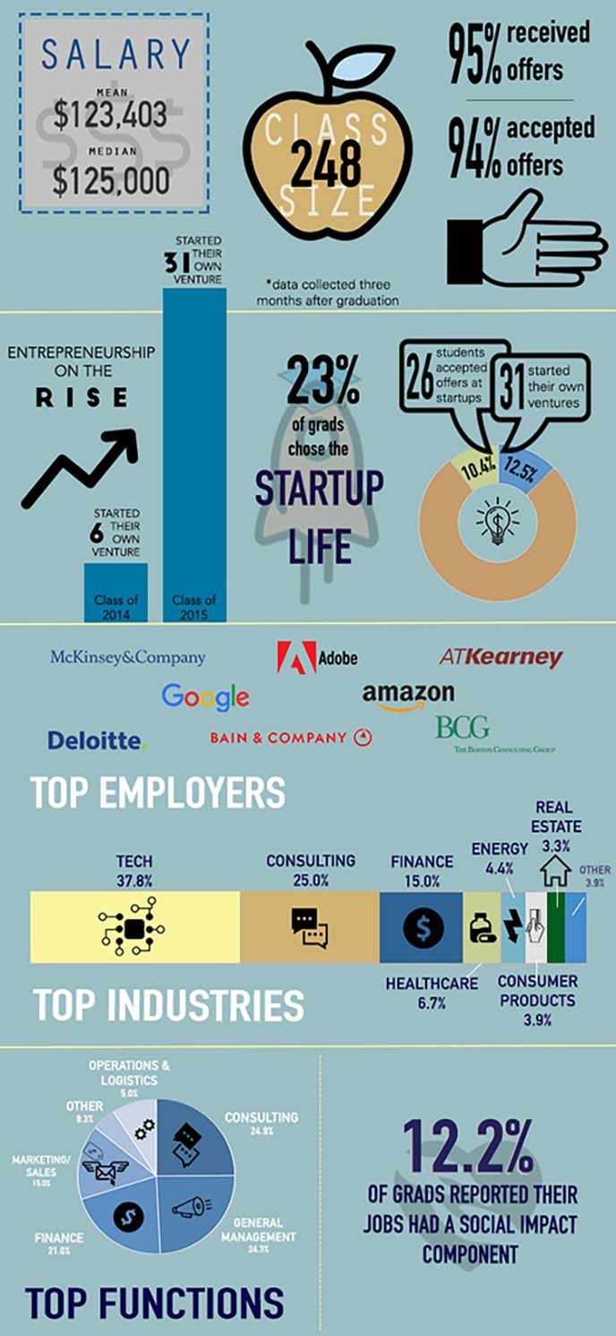 Infographic of Berkeley MBA full-time class of 2015 employment report