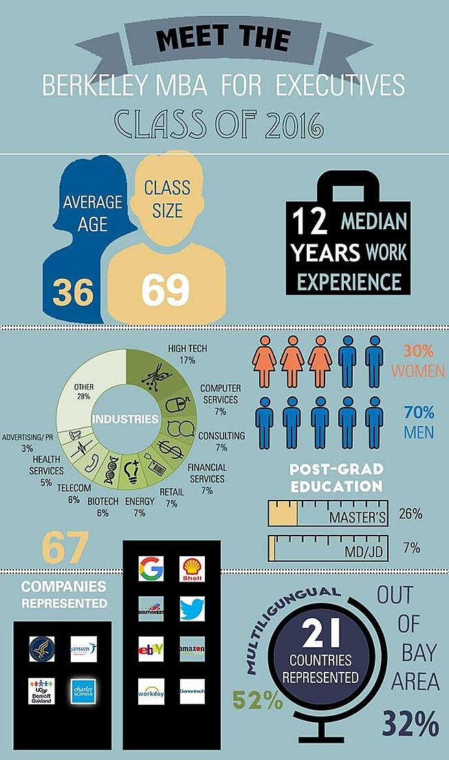 Infographic of the Berkeley MBA for Executives class of 2016