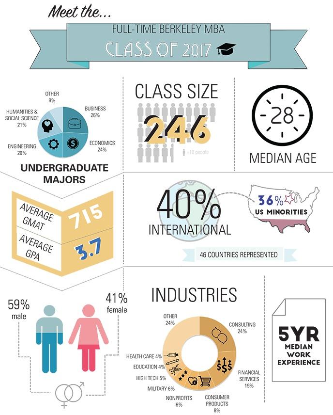Infographic_FTMBA17_blog